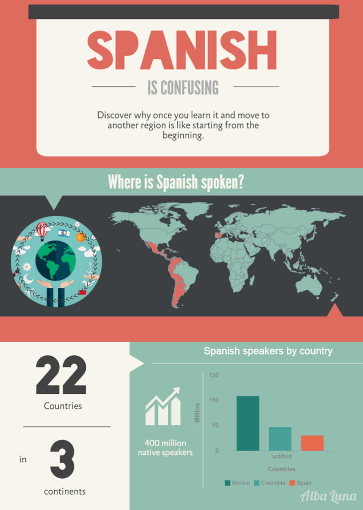 Confusing Spanish Words - Palabras en español que confunden
